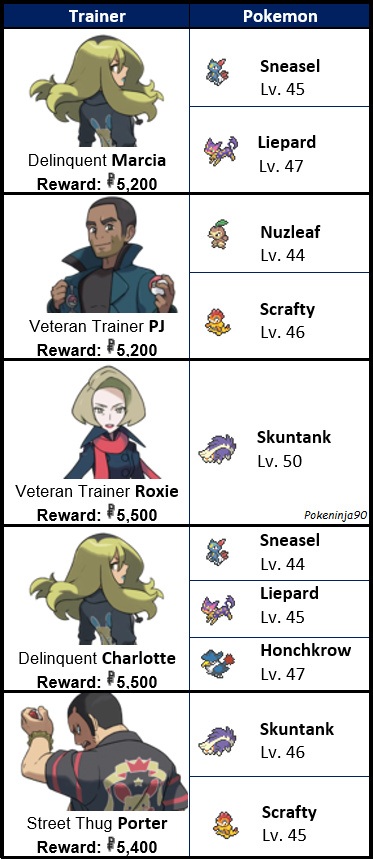 Trainer tag post