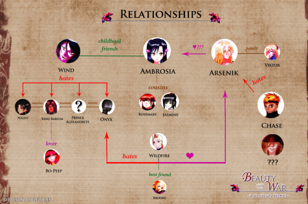 beauty-and-the-war-relationship-chart